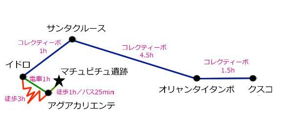 マチュピチュ略図